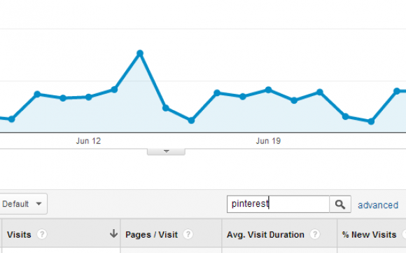 Pinterest site traffic within Google Analytics