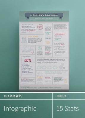 15 Retailer Stats and Tactics