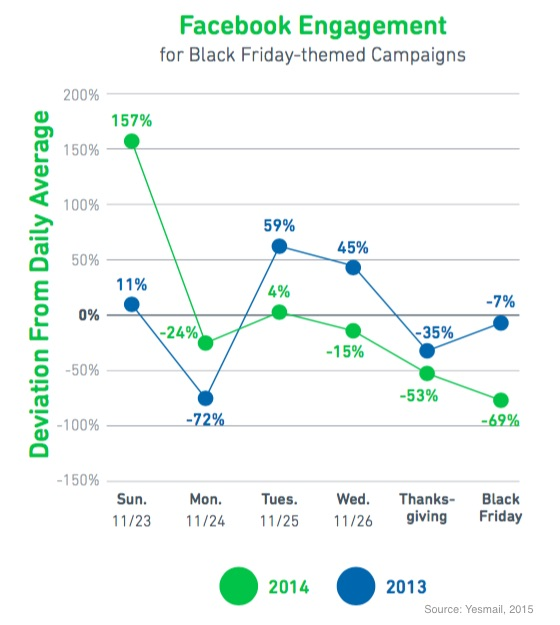 Yesmail shows the best time to engage this holiday season with social