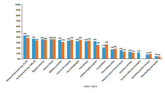 Email Marketing Figures