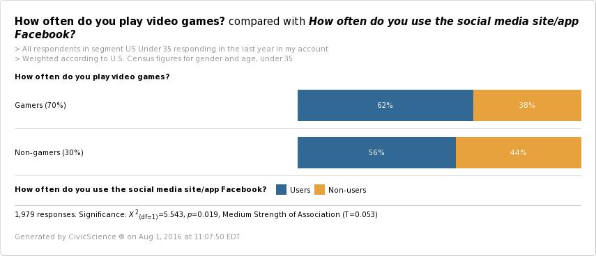 Facebook Video Game Statistics