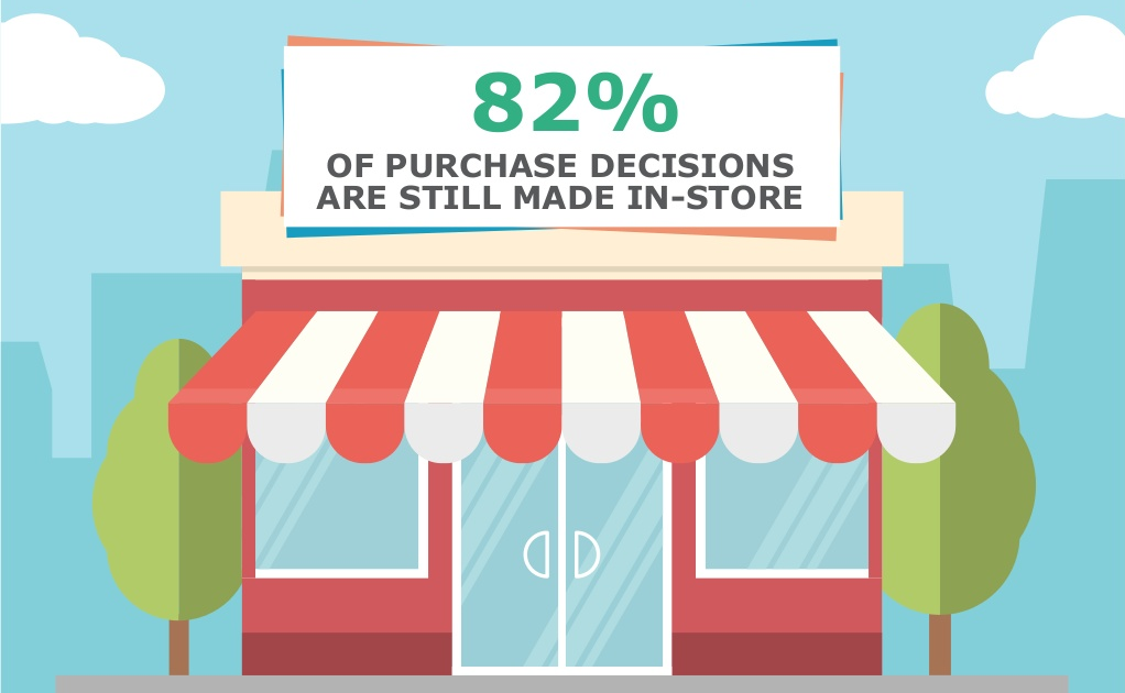 Purchase Decisions Stat